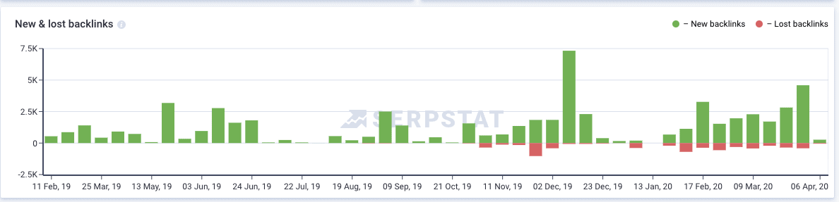 Backlinks gained and lost serpstat review