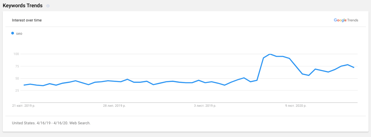keyword trend graph serpstat review