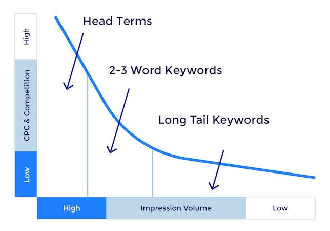 what are long tail keywords long-tail keywords