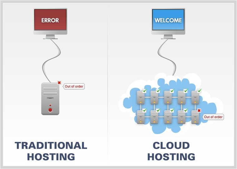 what is cloud hosting and how does it work Best Cloud Hosting