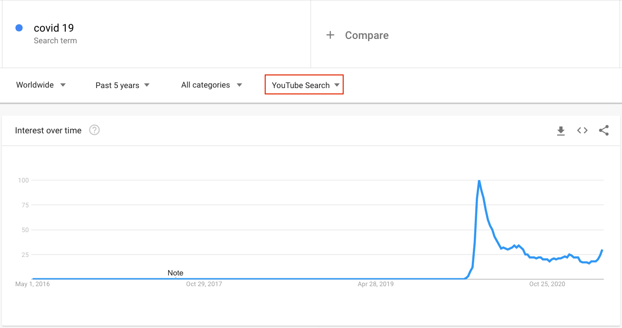 Covid 19 Youtube search trend youtube seo
